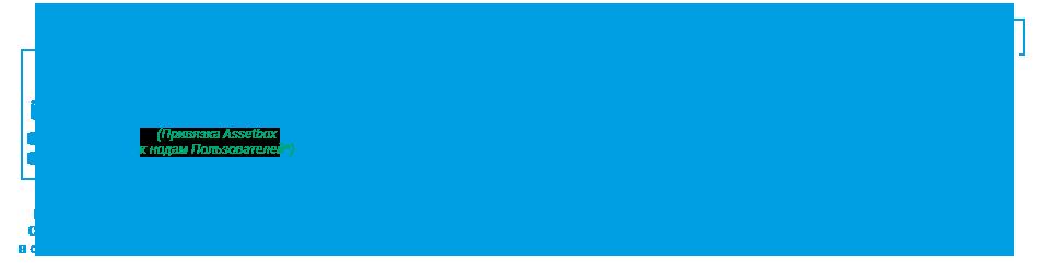 Схема работы алгоритма Community PoS в сети Блокчейн Системы Bitbon