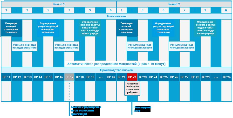 Циклограмма консенсуса Community PoS в сети Блокчейн Системы Bitbon